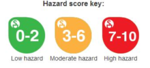 Skindeep hazard rating