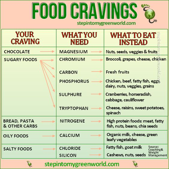 Conquer Your Cravings Chart